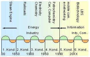 long wave cycle nikolai kondratieff pdf