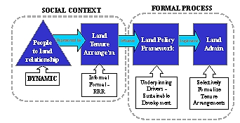 Formalised system of trading
