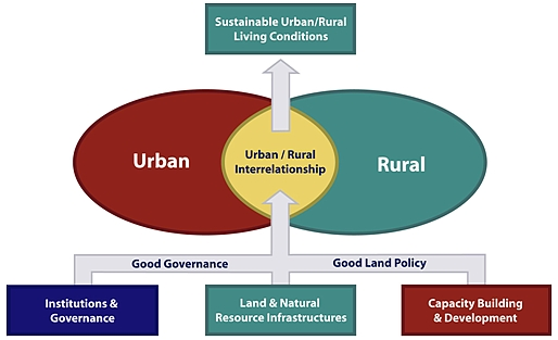 what is the relationship between rural and urban settlement